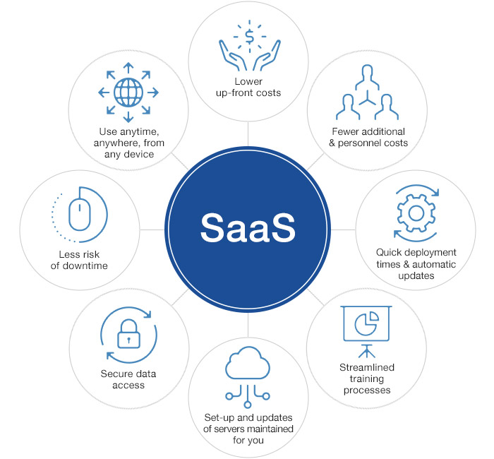 SaaS Advantages For Our Customers - secure environment