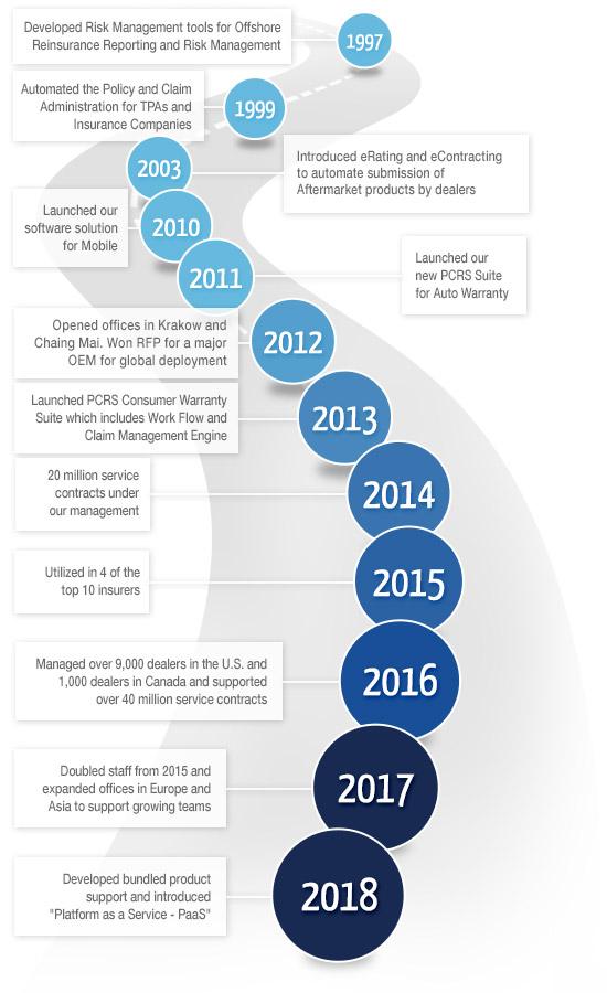 Timeline Roadmap