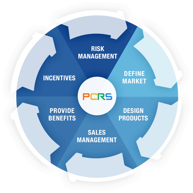 PCMI Software PCRS Full Product Lifecycle