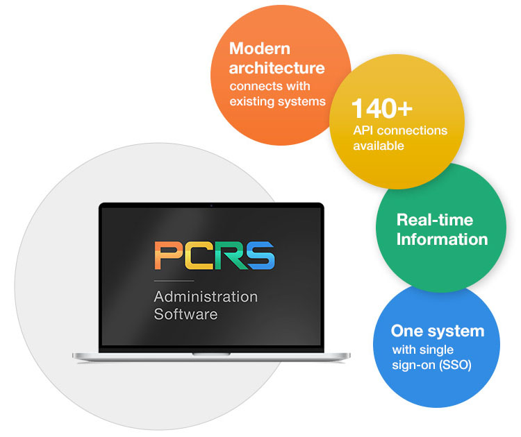 pcrs f and i integration partners infographic
